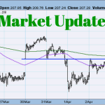 Market Update: Stay In The Green