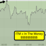 Binary Options Strategy: Triple Account In 10 Days