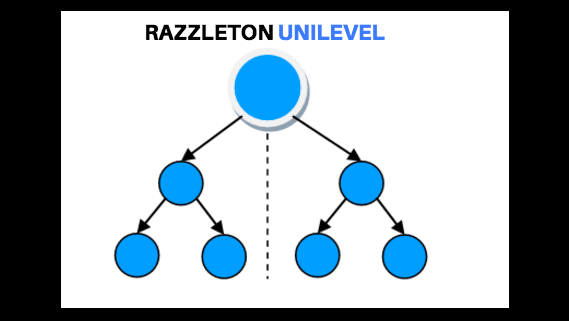 razzleton compensation plan