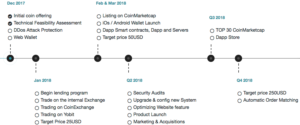 legend coin six stage roadmap