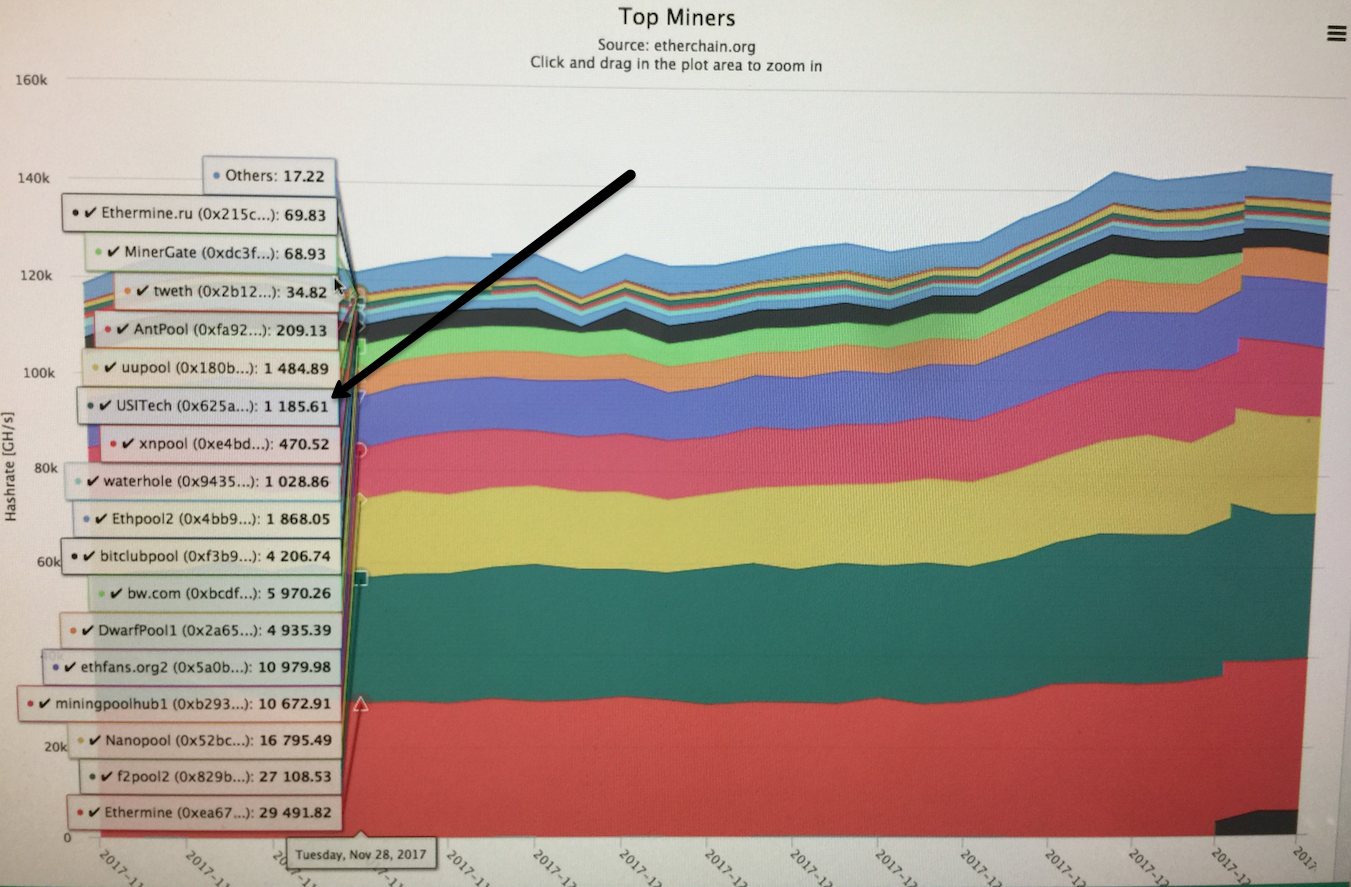 Here's How People Are Actually Using Bitcoin