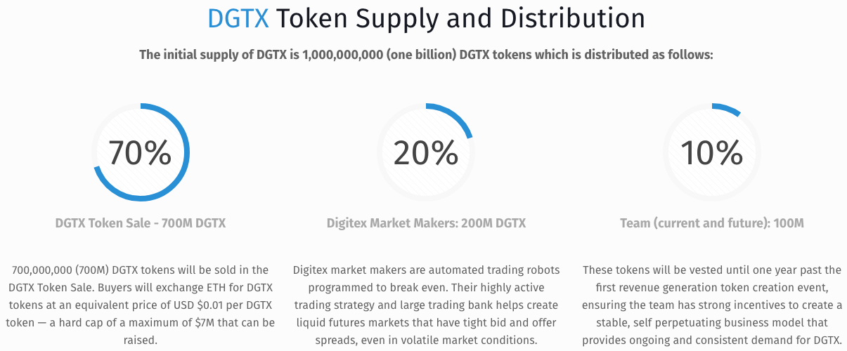 digitex dgtx supply and distribution