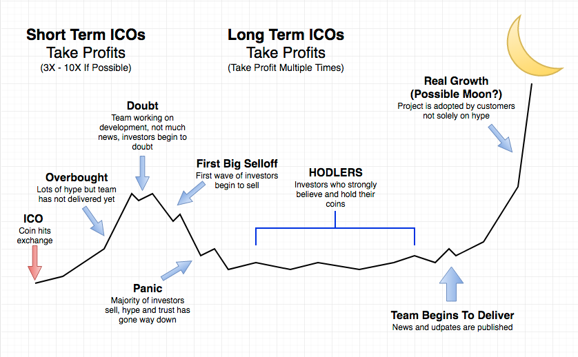 what is an initial coin offering chart