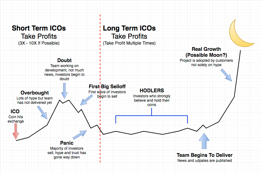 what is an initial coin offering short term long term