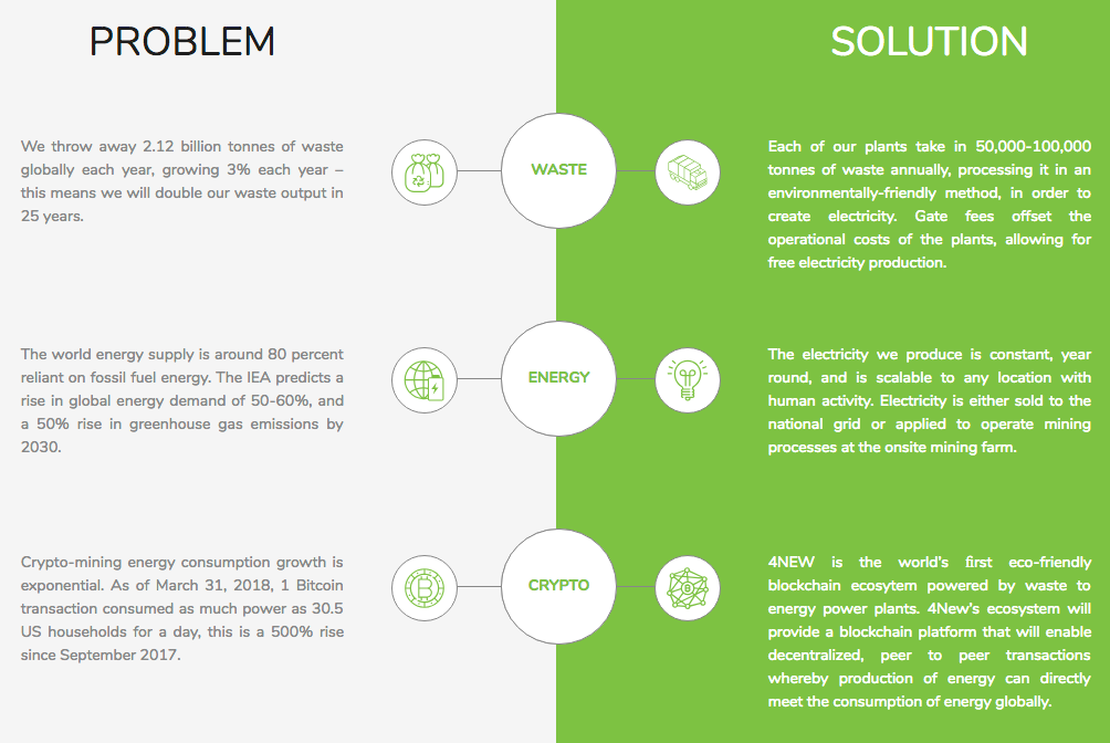 4new - problem and solution