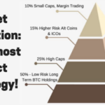 Cryptocurrency Investment Plans – Keep It Simple and Win Big