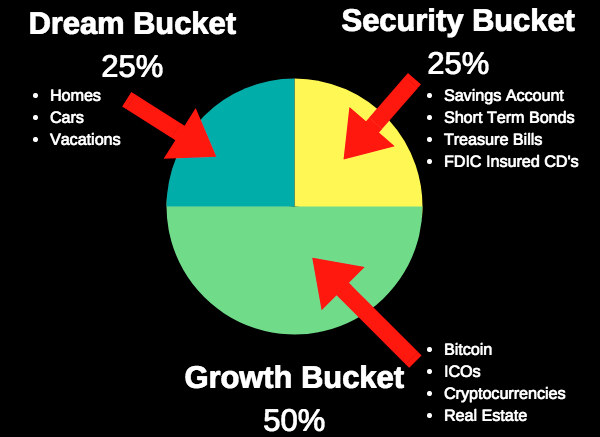 cryptocurrency investment plans