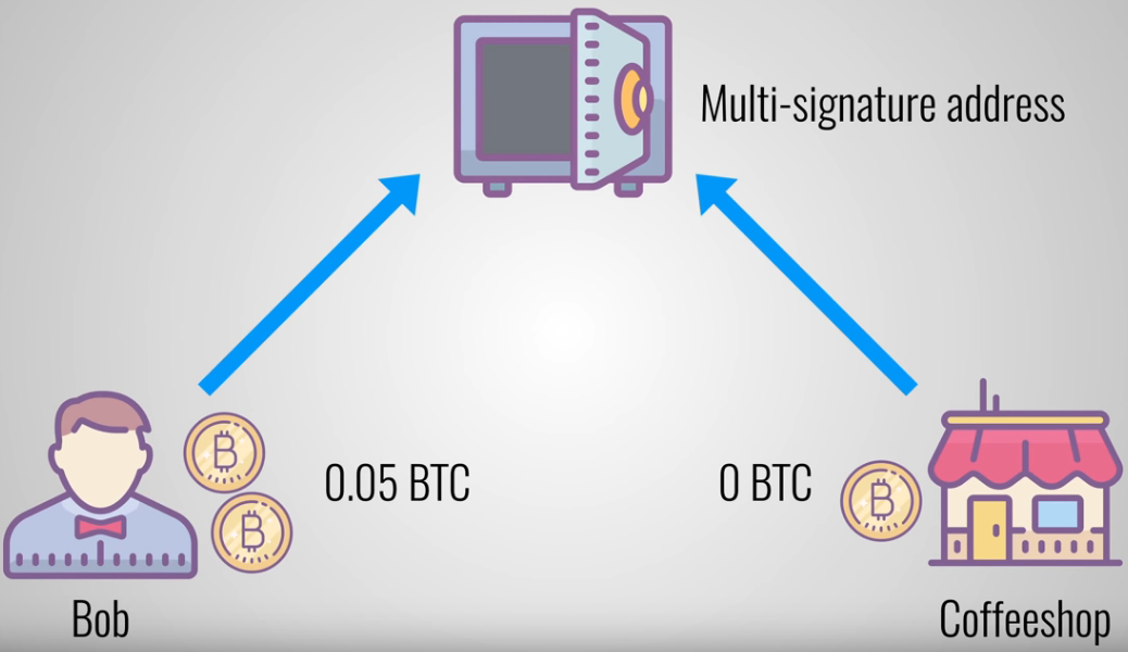bitcoin lightning network multi signature address