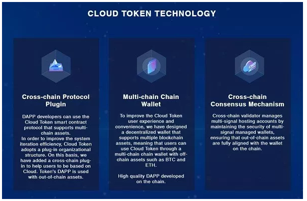 cloud token products