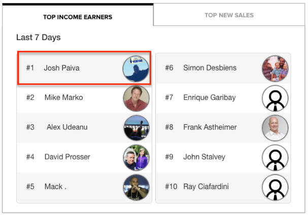 josh paiva top income earners