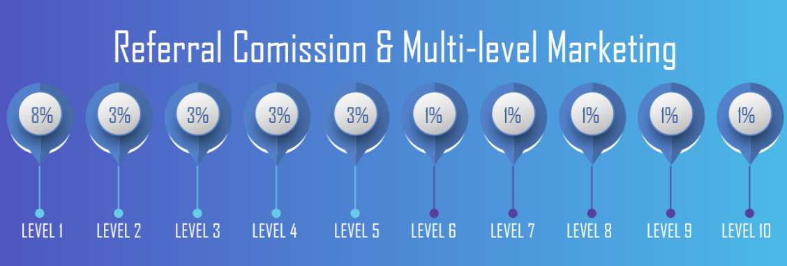 referral commission level 1 to 10
