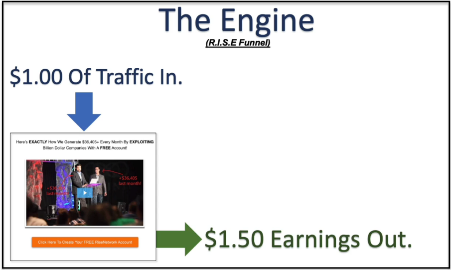 rise network - the engine
