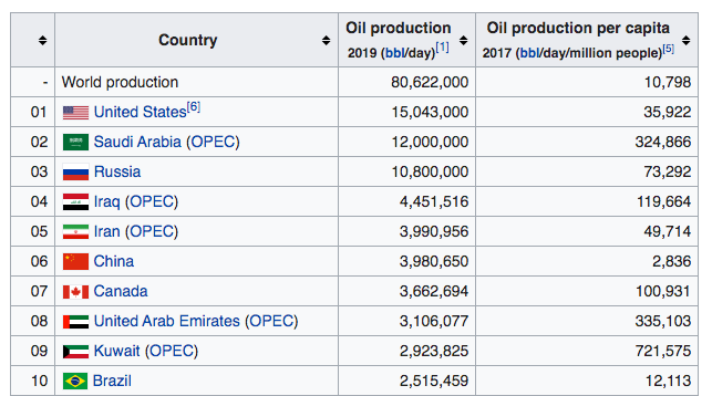 top oil countries
