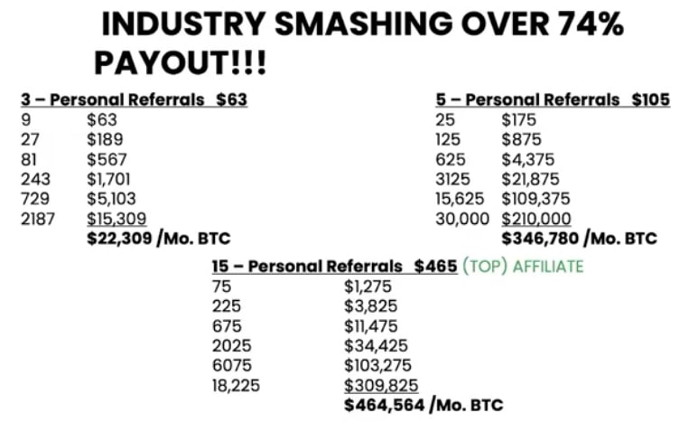 industry smashing over 74 percent payout